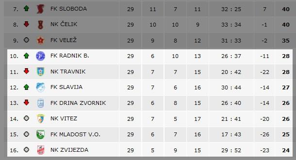 Donji dio tabele pred poslednje, 30. kolo Premijer lige BiH