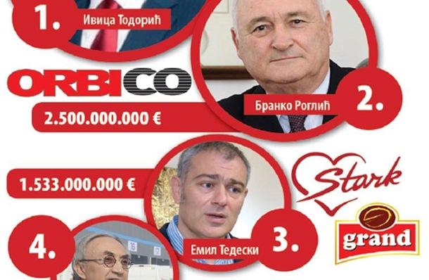 Photo of Forbsova lista najbogatijih u regionu: Todorić prvi, Mišković četvrti po bogatstvu
