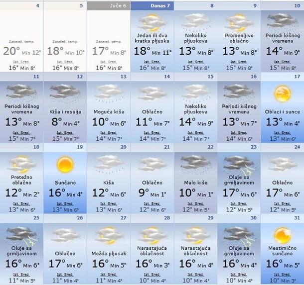 Prognoza vremena za oktobar