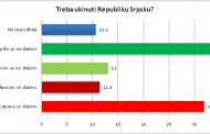 Bošnjaci misle da treba ukinuti Republiku Srpsku, dok Srbi i Hrvati nisu za